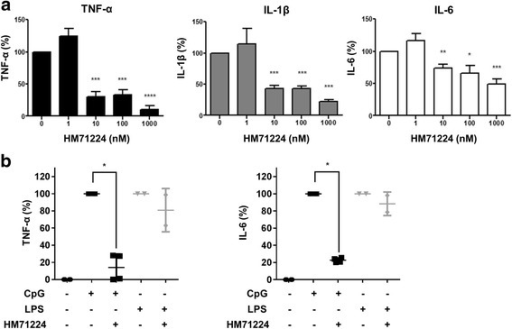 HM71224 inhibits cytokine production by human peripheral blood monocytes and plasmacytoid dendritic cells. a Human CD14+ monocytes were isolated from healthy donors (n = 3) and stimulated with heat-inactivated immune complexes (ICs) in the presence of HM71224. The levels of the indicated cytokines in the culture supernatant were then measured by ELISA at 5 h post stimulation. HM71224 significantly reduced the levels of secreted cytokines in a dose-dependent manner. b Human peripheral blood dendritic cells were isolated from healthy donors (n = 2) and stimulated with CpG oligodeoxynucleotides (CpG ODN) or lipopolysaccharide (LPS). The levels of the indicated cytokines in the culture supernatant were then measured by ELISA at 48 h post stimulation.*P < 0.05, **P < 0.01, and ***P < 0.001 vs. no treatment. LPS lipopolysaccharide