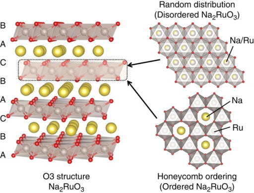 Structure of ordered and disordered Na2RuO3.Oxide ions (red) stack in the manner of ABCABC while both Na (yellow) and Ru (grey) occupy octahedral sites for both Na2RuO3. Ordered Na2RuO3 has the honeycomb-type cation ordering in the [Na1/3Ru2/3]O2 slab. Disordered Na2RuO3 has the randomly distributed [Na1/3Ru2/3]O2 slab.