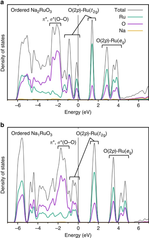 Calculated electronic structure of ordered Na2RuO3 upon charge.Calculated density of states (DOS) for ordered (a) O3-Na2RuO3 and (b) ilmenite-type Na1RuO3.