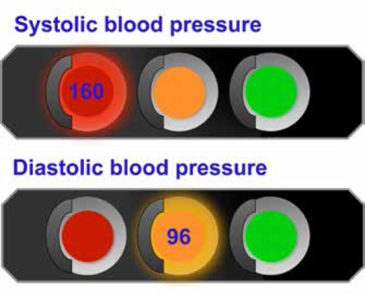 Traffic light infographic adapted with permission from Arcia et al designed to communicate blood pressure results using a metaphor most members of the public will be familiar with10
