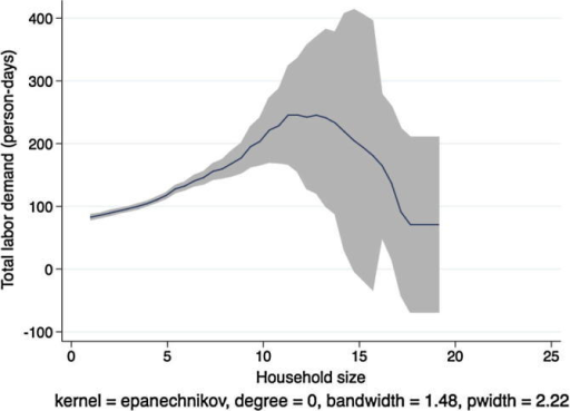 Kernel regression, total labor demand on household size, Tanzania.