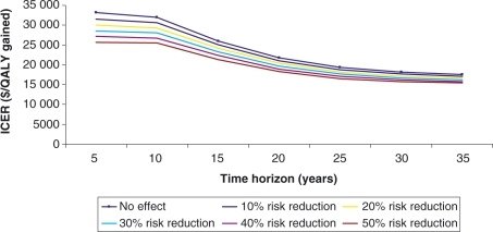 Long-term projections of the cost-effectiveness of 2-year prophylactic treatment, with varying risk reductions of future recurrences. ICER, incremental cost-effectiveness ratio; QALY, quality-adjusted life-year