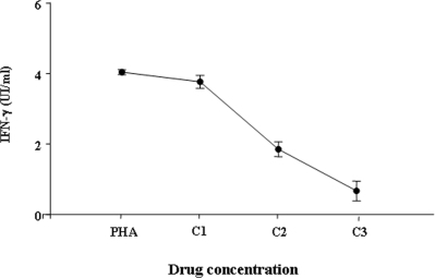 Effect of antituberculous drugs on IFN-γ release in vitro.The IFN-γ production was evaluated after overnight incubation with the combination of four drugs (rifampicin, isoniazid, pyrazinamide, ethambutol) at three different concentrations of solution. C1: INH 5 µg/ml, RIF 7 µg/ml, ETB 5 µg/ml, PZA 40 µg/ml; C2: INH 10 µg/ml, RIF 14 µg/ml, ETB 10 µg/ml, PZA 80 µg/ml; C3: INH 15 µg/ml, RIF 21 µg/ml, ETB 15 µg/ml, PZA 120 µg/ml. Controls wells contained only PHA at 5 µg/ml. The concentrations of IFN-γ produced in the presence of drug concentrations compatible with those achieved in the serum of treated patients (C1) were not significantly different from controls containing only PHA (p = 0,071). In contrast, a significant inhibitory effect was found at more elevated drug concentrations (C2 and C3) (p<0.001 for both). Student's t test was used for statistical analysis.
