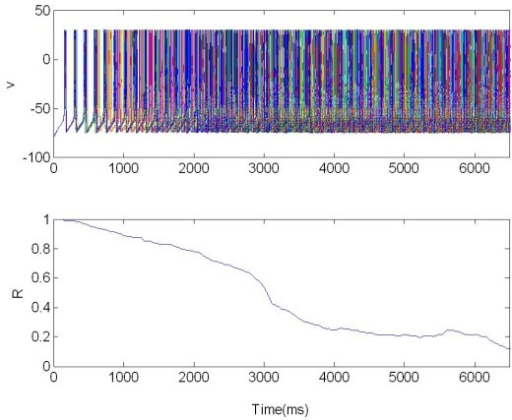 The membrane potentials v(t) of the population 2 of 225 neurons connected with first population 1, Figure 15. The population was organized as a random network and no stimulated. R: Synchronization measure.