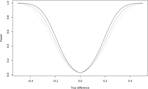 Power curves for an unpaired t-test with 193 cases and 382 controls, assuming equal variance in cases and controls and a significance level of 0.05.True difference in mean copy number is shown on the x-axis, and the power to detect such differences is shown on the y-axis. Curves are shown for three different copy number standard deviations: 1.1 (solid), 1.2 (dashed), and 1.3 (dotted).