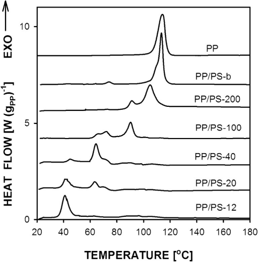 DSC cooling thermograms of PP and PP/PS with PP droplets. Prior to cooling the samples were heated to 230 °C. Heating and cooling rate 10 °C min−1