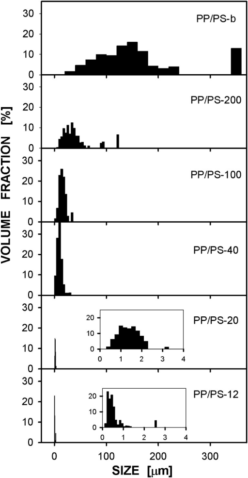 Size distributions of PP particles in PP/PS systems after high-pressure crystallization