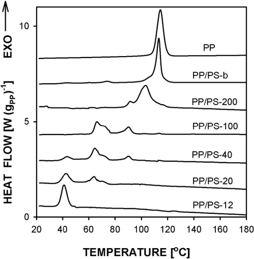 DSC cooling thermograms of PP and PP/PS systems with PP droplets crystallized under high pressure of 200 MPa. Prior to cooling the samples were heated to 230 °C. Heating and cooling rate 10 °C min−1