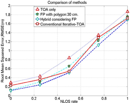 Comparison on positioning accuracies for TOA only, FP only, conventional iterative TOA and hybrid methods in NLOS conditions.