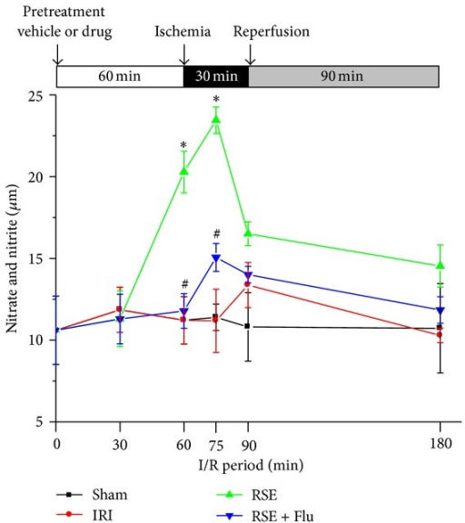 Effects of RSE and flutamide on time course changes of serum NO production. The concentrations of NO in serum were determined by measuring serum nitrite and nitrate levels. Data are shown as mean ± S.E.M, n = 3~5/group at each time point. *P < 0.05, RSE group versus IRI group at the corresponding time point; #P < 0.05, RSE + Flu group versus RSE group at the corresponding time point.