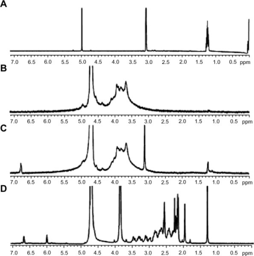 1h nmr spectra of  a  cholesterol in ccl3d   b  sodium