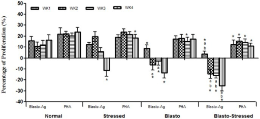 Proliferation of PBMCs introduced with 1 µg/ml of Blasto-Ag according to study duration.PHA, mitogen (20 µg/ml) was used as positive control. Values are given in mean ± SD. Values are normalized against sample blank where Blasto-Ag was substituted with sterile Jones medium (without any supplements). *P<0.05 is the comparison done against Normal group by Student's t-test. aP<0.05 and bP<0.05 is the comparison done against Stressed and Blasto group respectively using One-way ANOVA analysis.