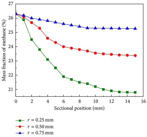 Mass fraction of methane along sectional position with cylinder radius of 0.25 mm (■), 0.50 mm (●), and 0.75 mm (▲) at reaction time of 3 s.