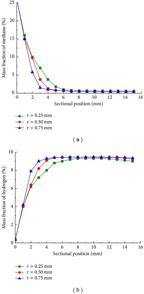 Mass fraction of (a) methane and (b) hydrogen along sectional position with cylinder radius of 0.25 mm (■), 0.50 mm (●), and 0.75 mm (▲) in steady state.