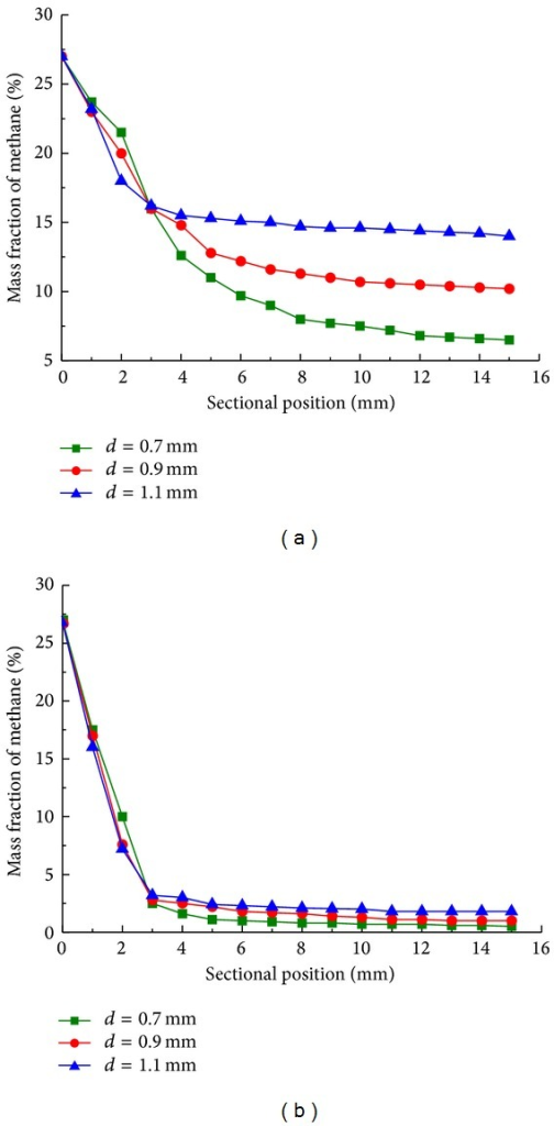 Mass fraction of methane along sectional position with cylinder spacing of 0.7 mm (■), 0.9 mm (●), and 1.1 mm (▲) at reaction time of 5 s (a) and 25 s (b).