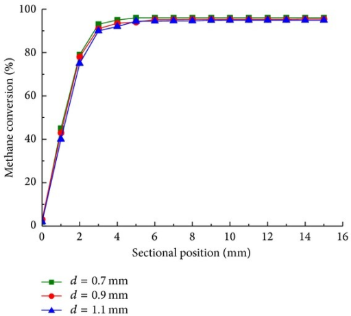 Methane conversion along sectional position with cylinder spacing of 0.7 mm (■), 0.9 mm (●), and 1.1 mm (▲) in steady state.