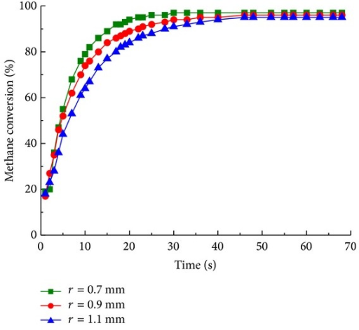 Methane conversion with cylinder spacing of 0.7 mm (■), 0.9 mm (●), and 1.1 mm (▲) for different reaction time.
