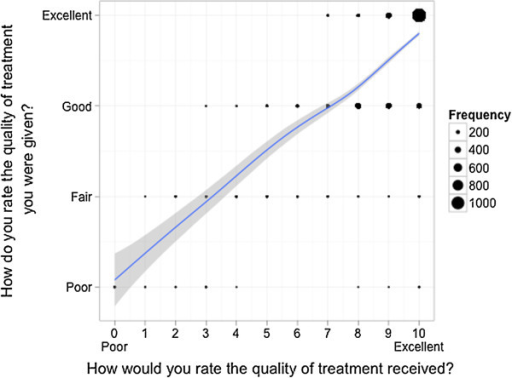 Correlation of the answers of patients on both scales - Question quality of treatment. Scatterplot for comparison of the answers of each patient on two different answering scales with an overlaid smoother for each item separately. The dots are proportional to the frequency of the corresponding combination.