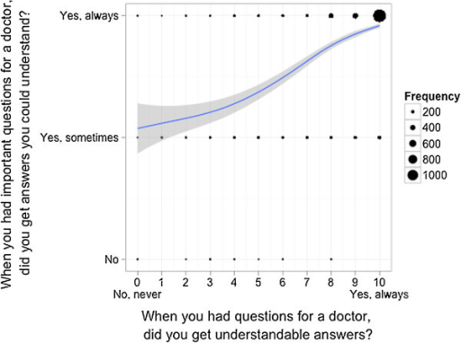 Correlation of the answers of patients on both scales - Question quality of medical information by physicians. Scatterplot for comparison of the answers of each patient on two different answering scales with an overlaid smoother for each item separately. The dots are proportional to the frequency of the corresponding combination.