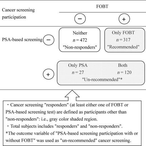 "Analytical sample framework for ""total subjects"" and ""responders"" analysis: the case of fecal occult blood testing (FOBT) and prostate-specific antigen (PSA) among men."