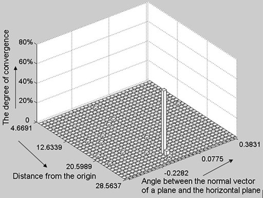 The 2D histogram of a plane.The horizontal and vertical axes denote the angle between the normal vector n of a plane and horizontal plane and the perpendicular distance from the origin respectively; the upright axis represents the convergence degree of each candidate parameter set. This degree of candidate parameter set convergence in the histogram is calculated as the number of parameter sets that converge to the candidate parameter set divided by the total number of parameter sets.