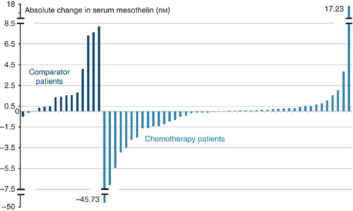 Change in serum mesothelin (nM) between baseline and 6–8 weeks in the comparator (n=15) and chemotherapy (n=46) groups (all patients with serial mesothelin results available are included).