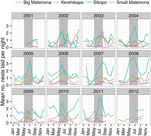 The seasonality of nesting hawksbill turtles in Arnavons.The grey vertical bars show the May-August period.