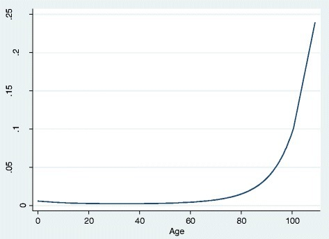Relationship between age and the probability of AKI.