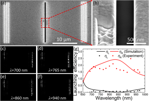 Experimental demonstration of the broadband unidirectional SPP launching in the asymmetric slit.(a) SEM image of the experimental sample on the Au film. (b) Detail of the asymmetric slit. Scattered field distributions for different incident wavelengths of (c) λ = 700 nm, (d) λ = 765 nm, (e) λ = 860 nm, and (f) λ = 940 nm. (g) Both the left- (black) and right-propagating (red) SPP launching efficiencies versus the wavelengths obtained in the simulation (solid line) and experiment (symbols).