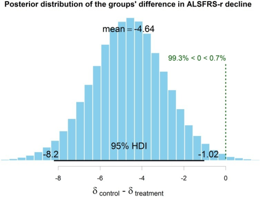 The computed posterior distribution of the true difference in means between experimental and control group decline at 6 months. Since zero lies outside the 95% HDI (the interval that contains the exact value with the most credibility), it can be inferred that the two groups' decline at 6 months is credibly different.