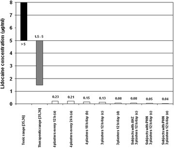 Comparison of lidocaine plasma/serum concentrations after topical application of the 5% lidocaine medicated plaster (open/white bars) in healthy volunteers and patients with AHZ or PHN to plasma concentrations associated with the therapeutic systemic administration (grey bar) and toxic range for cardiac arrhythmias (black bar). Trials with various 5% lidocaine medicated plaster treatment regimes and populations: a 4 plasters administered every 12 h (twice daily) or 24 h for 3 consecutive days to healthy volunteers [28]; b 4 plasters administered for 18 h/day for 3 consecutive days to healthy volunteers [34]; c 3 plasters administered for 12 h/day for 3 consecutive days to healthy volunteers (Grünenthal, data on file); c 3 plasters administered for 12 h for 1 day to patients with AHZ and to patients with PHN (Grünenthal, data on file); d 3 plasters administered for 12 h/day for 5 consecutive days to healthy volunteers (Grünenthal, data on file); e 3 plasters administered for up to 12 h/day for 1 year to patients with PHN (mean maximum serum concentration value; Grünenthal, data on file). AHZ acute herpes zoster, PHN postherpetic neuralgia