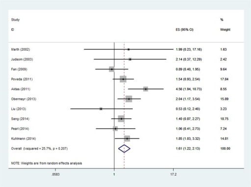 Forest plot showing the meta-analysis of hazard ratio estimates for OS in overall patients.OS = overall survival.