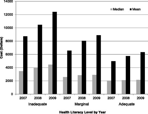 Unadjusted mean and median 2007–2009 VA Medical and Pharmacy Cost by health literacy levels indicate an inverse relationship, with increased cost being associated with lower levels of health literacy. Note: A = Adequate Health Literacy; M = Marginal Health Literacy; I = Inadequate Health Literacy