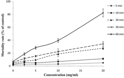 Scolicidal effects of AmB against protoscoleces of Echinococcus granulosus at various concentrations following different exposure times