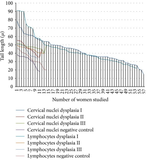 Distribution of the average tail length of cervical nuclei and lymphocytes from women with different degrees of dysplasia. On the x-axis the number women screened is displayed. The color refers to the cell type studied and the level of dysplasia. The y-axis indicates the average tail length of lymphocytes or cervical nucleus in each of women.