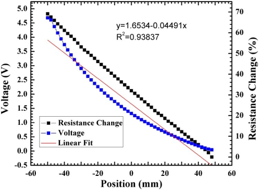 Coordinate plot and resistance change for a 0-to-5 V bias applied to the Ti metal line.
