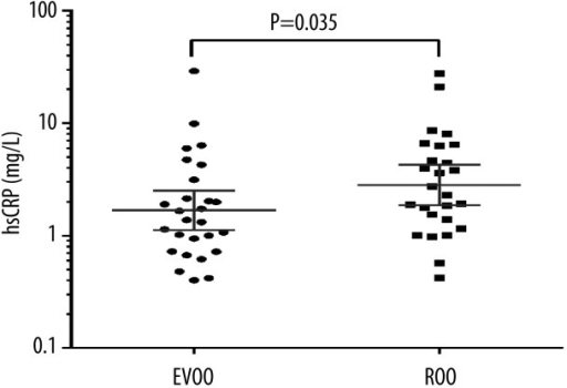 High-sensitivity C-reactive protein (hsCRP) values after extra virgin olive oil (EVOO) and refined olive oil (ROO) administration in a crossover study of 30 HIV-infected patients who completed at least 1 intervention period and had > 90% adherence. Data are plotted on a logarithmic scale to reduce positive skewness in the distributions. The geometric mean with 95% confidence intervals is presented (P=0.035 for comparison of EVOO and ROO consumption).