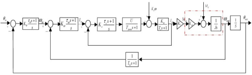 block diagram of three closed-loop compound pid control scheme of two-axis  isp