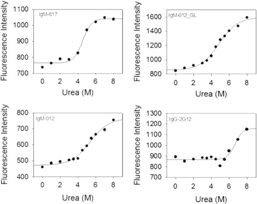 Urea-mediated unfolding of 2G12 variants. Change in intrinsic fluorescence upon addition of increasing concentrations of urea. Note that only the control IgM (IgM-617) could be completely unfolded. For the other mAbs, the upper plateau of the unfolding curve could not be determined. Hence, comparative estimates for the conformational stability of the antibodies could not be deduced.