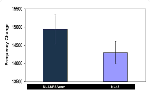 BNS resonant frequency change in response to HIV: gp120 positive NL43/R3Aenv virus and gp120 negative NL43 virus.