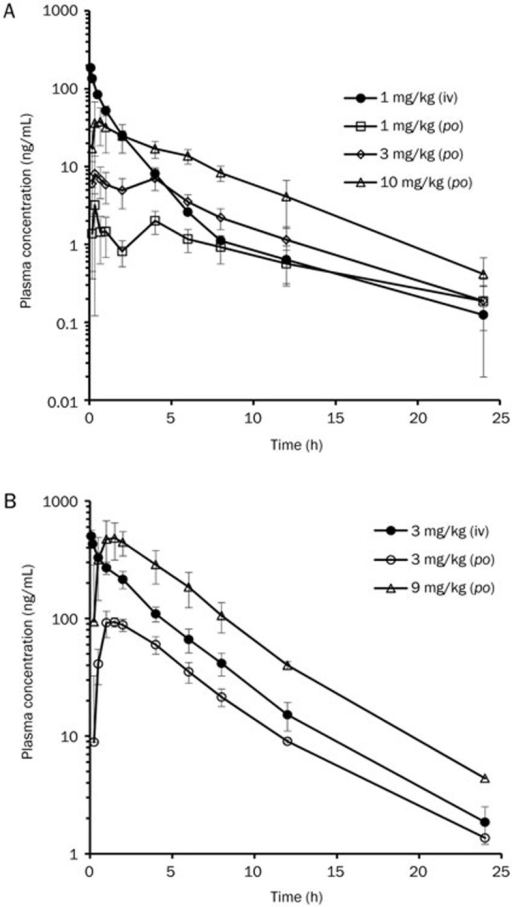 Plasma-concentration-versus-time profiles of TPN729MA in rats (A) and dogs (B) after intravenous (iv) or oral dose (po) of TPN729MA. Doses were 1 mg/kg (iv) and 1, 3 and 10 mg/kg (po) in rats. Doses were 3 mg/kg (iv) and 3 and 9 mg/kg (po) in dogs. Data are presented as the arithmetic mean±standard deviation.