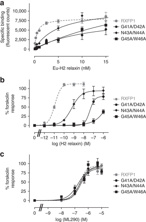 H2 relaxin binding and activation of wild type and LDLa-linker mutants of RXFP1.(a) Saturation binding using Eu-H2 relaxin. (b) H2 relaxin-induced cAMP responses. (c) ML290-induced cAMP responses. Symbols represent mean values±s.e.m. from triplicate values in a minimum of three independent experiments.