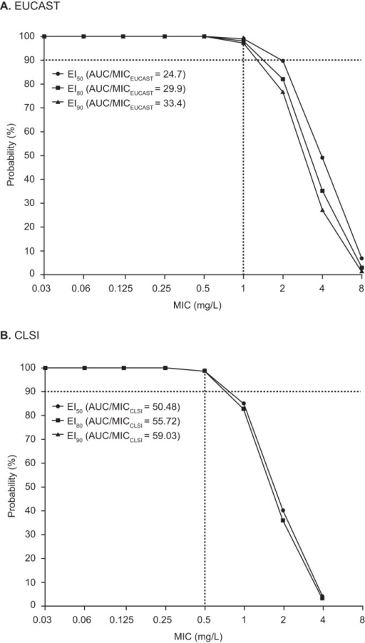 Probability of target attainment over a range of MIC values for EI50, EI80, and EI90. (A) EUCAST methodology; (B) CLSI methodology. For panel B, note that the EI80 and EI90 values overlap in the plot. AUC, area under the curve; CLSI, Clinical and Laboratory Standards Institute; EUCAST, European Committee on Antimicrobial Susceptibility Testing.