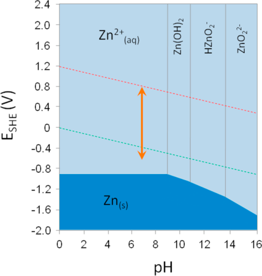 Pourbaix diagram for the speciation of zinc. Red and green dashed lines demonstrate two possible cathodic reactions, oxygen reduction (oxygen dissolved in water in equilibrium with water) and hydrogen ion reduction (water in equilibrium with gaseous hydrogen), respectively. The orange arrow shows the range of biological standard reduction potentials at pH 7.0: from ∼820 mV to ∼ −670 mV.