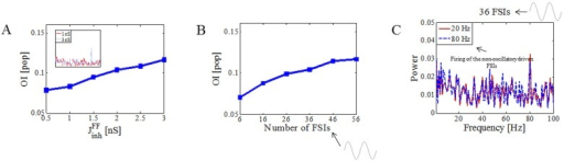 Sensitivity of the oscillations in the MSN population to the parameters of the FF inhibition.(A) Increase in the strength of FF inhibition enhanced the transfer of oscillations from FSIs to MSNs as indicated by a monotonic increase in the OI of MSNs. (B) OI of MSNs also monotonically increased as a fraction of stimulated FSIs increased. (C) Influence of the background activity in unstimulated FSIs (those that did not receive any sinusoidal inputs) on the transfer of oscillations to the MSN population. Maximal amplitude of the oscillatory inputs was equal to 350 pA (mean ± std firing of FSIs was equal to 30.98 ± 4.2 Hz) and was kept constant throughout all simulations.