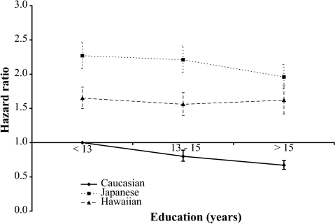 Influence of education on diabetes incidence by ethnicity. Data are HRs and 95% CIs from the Cox regression analysis (adjusted for age, sex, and BMI). Caucasians with <13 years of education are the reference category.