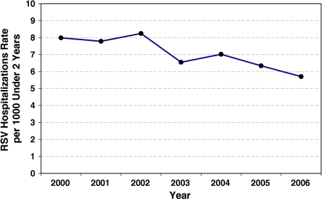 Annual rate of RSV-related hospitalizations per 1000 infants <2 years of age in California, 2000–2006