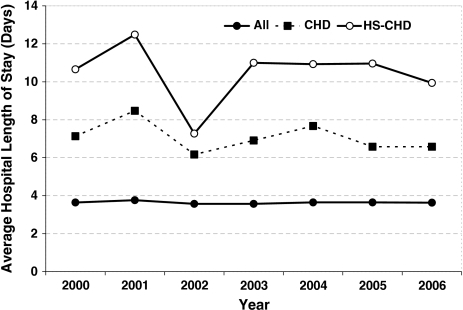 Average length of stay (days) for all patients <2 years of age (filled circles), patients with congenital heart disease (CHD; filled squares), and patients with cyanotic CHD or heart failure (HS-CHD; open circles), 2000–2006