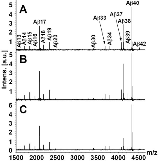 Representative mass spectra showing C-terminally truncated Aβ peptides immunoprecipitated from cerebrospinal fluid using antibody 6E10. (A) Representative Aβ isoform pattern in a control individual. (B) Representative Aβ isoform pattern in a patient with sporadic Alzheimer's disease. (C) Representative Aβ isoform pattern in a carrier of the FAD-associated PSEN1 A431E mutation.