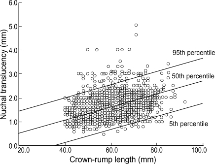 The distribution of nuchal translucency (NT) thickness in normal fetuses with crown-rump length.